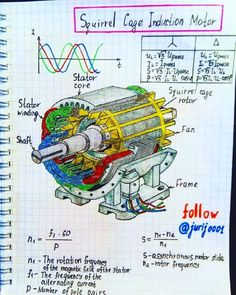 Induction motor with squirrel-cage rotor. In the three stator windings (located at an angle of 120 degrees), when alternating voltage is… Engineering Notes, Engineering Science, Electronic Engineering, Physical Science, Mechanical Engineering, Electrical Engineering, Science And Technology, Chemical Engineering, Physics Formulas
