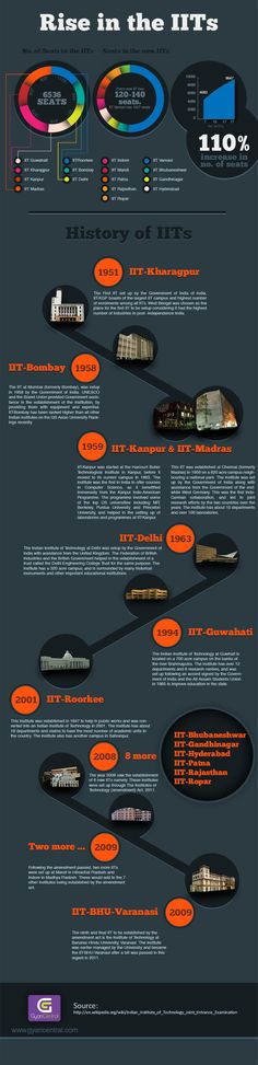 Infographic on Rise of IIT's in India