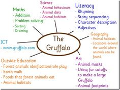 I am Gruffalo Mad! I've been a huge fan of the Gruffalo from the first time I read the story. Gruffalo Eyfs, Gruffalo Activities, Eyfs Activities, Nursery Activities, The Gruffalo, Book Activities, Teaching Resources, Outdoor Activities, Gruffalo's Child