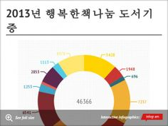 Chart: 2013년 행복한책나눔 도서기증 -