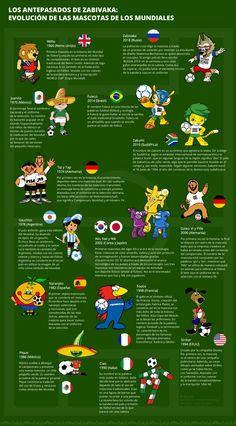 Mascotas De Los Mundiales