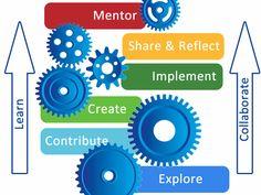 Professional Development model