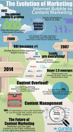 Evolution of content marketing