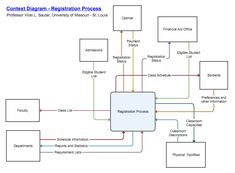 Level one data flow diagram dfd example of a customer service cs context diagrams and other data flow diagrams show in flow chart form how data ccuart Images