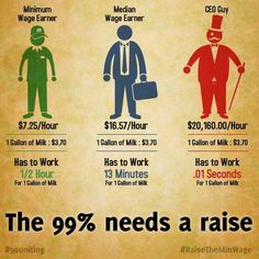 Taking the minimum wage up to an hour would bring half the working poor out of what is considered the poverty level. Make it a living wage instead of minimum amount you can get away with paying. 25th Hour, Minimum Wage, In This World, Lol, Shit Happens, Feelings, Sayings, Words, Political Memes