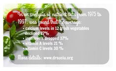 The amount of nutrients had diminished greatly over the decades
