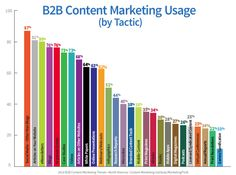 B2B Content Marketing Usage (by Tactic)