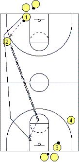 "#Basketball Drill - ""Pitch 'n Fire"" Full-Court Drill - Coach's Clipboard"