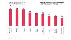 Social media & employee advocacy: managers mogen niet a-sociaal zijn - Frankwatching Like You, Bar Chart, Marketing