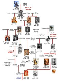House of Wessex Family Tree