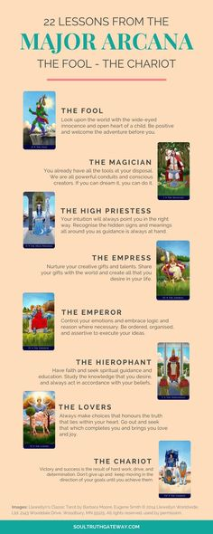 22 Lessons from the Major Arcana Part 1: The Fool - The Chariot | Tarot Card Meanings | Tarot Card Meanings Cheat Sheets | Tarot Cheat Sheet | Tarot Major Arcana | Tarot Major Arcana Meanings | Fools Journey Tarot #tarot #soultruthgateway #tarotmemes