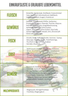 Einkaufsliste   21TageSWK – Alles über die Stoffwechselkur