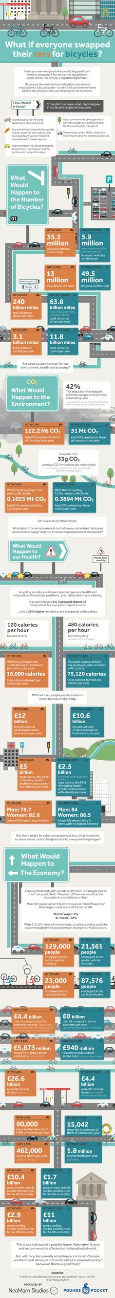 What if everyone swapped their cars for bicycles? Cleaner air, better health, and more productivity at work — these are just a few of the perks we would all enjoy if there were more bikes and fewer cars on the road.