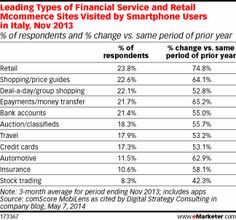 Mcommerce Set to Boom in Italy http://www.emarketer.com/Article/Mcommerce-Set-Boom-Italy/1010844/2