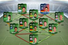 FIFA Ultimate Team Team of the Tournament detailed!