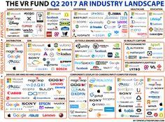 シリコンバレーでVR、AR、MRを手がけるスタートアップに特化したVCのThe Venture Reality Fund(以下、The VR Fund)。  同社は現地時間7月20日、最新のAR業界の動向をまとめたカオスマップを公開した(2017年Q2版)。  このカオスマップの作成のため、The VR F..
