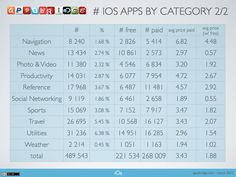 # iOs apps by category 2/2
