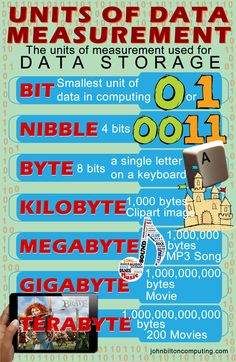 Units of Data Measurement, explaining bit, nibble, byte, kilobyte, megabyte, gigabyte and terabyte