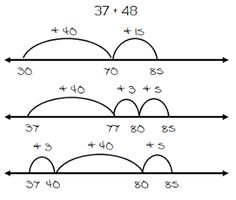 Math Coach's Corner: Open Number Line Addition. What exactly is an open number line? Well, it's a number line with no numbers or tick marks. Open number lines are great models for working with addition.or elapsed time! Mental Math Strategies, Math Resources, Mental Maths, Subtraction Strategies, Classroom Resources, Open Number Line, Number Lines, Math Addition, Addition And Subtraction