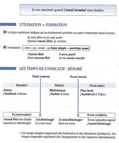 futur antérieur French Tenses, French Verbs, French Grammar, Language Study, French Language, Futur Simple, Verb Tenses, Core French, French Lessons