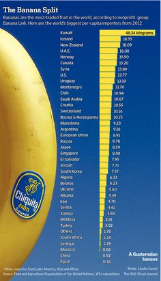 Which Countries Are on the Biggest Banana Bender? - WSJ
