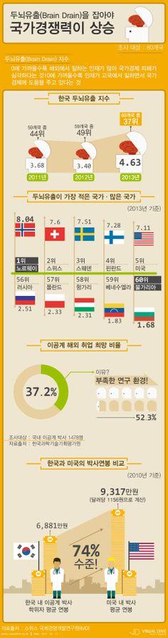 이공계 해외취업 희망… 한국 '두뇌유출' 심각 [인포그래픽] #brain  #Infographic ⓒ 비주얼다이브 무단 복사·전재·재배포