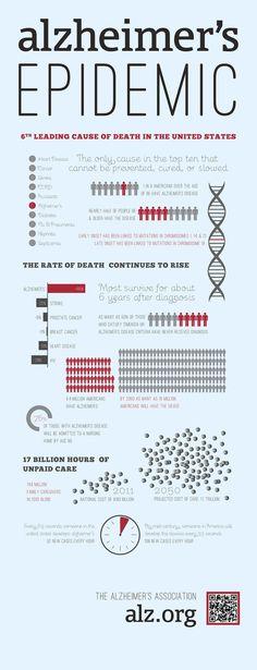 Alzheimer's epidemic infographic