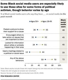 Social media served as an important outlet for Black Americans in 2020   Pew Research Center
