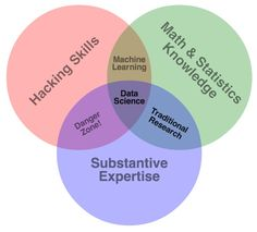 Image result for drew conway data science venn diagram