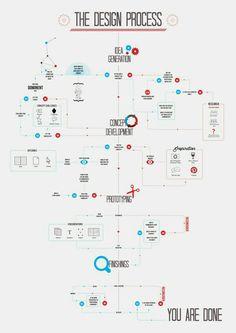 O Processo de Design