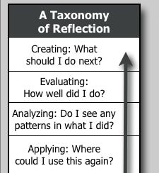 A Taxonomy of Reflection: A Model for Critical Thinking