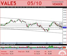 VALE - VALE5 - 05/10/2012 #VALE5 #analises #bovespa