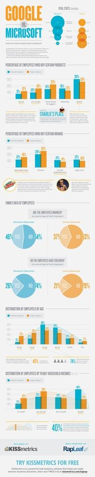 Google vs. Microsoft #Infographic