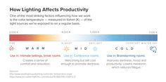 How Lighting Affects Productivity and Mood Overhead Lighting, Dim Lighting, Types Of Lighting, University Of Greenwich, Lighting Diagram, Work Productivity, Ergonomic Chair, Eye Strain, Winter Day