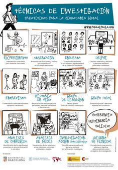 [Infografia] Técnicas de investigación. Creatividad para la ciudadanía global. Para investigar en cuestiones de derechos humanos, podemos hacer entrevistas, encuestas, observaciones y experimentaciones; pero hay muchas otras técnicas de investigación y, de hecho, cada estudiante puede diseñar las suyas, siempre que le permitan obtener datos empíricos para responder a su objetivo de investigación.
