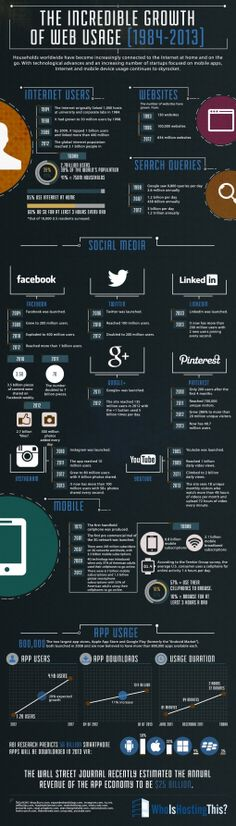 Digital technology from 1984-2013