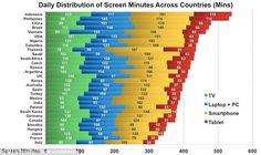 Daily Distribution of Screen Minutes Across Countries, CZ included. via @vjkombajn