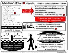 hemodialysis nursing pinterest nursing care plan