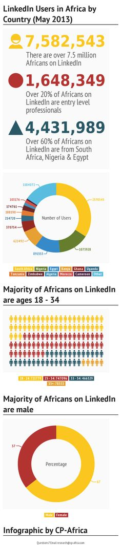 Over 7.5 million Africans on LinkedIn; South Africa, Nigeria and Egypt account for over 60% of users