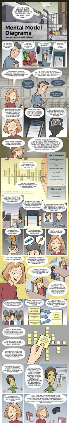 Mental Models: These help you to understand the motivations that drive users in general. A mental model diagram can be created to do just that—to dive deeper and discover what users are trying to accomplish, and then create solutions that match.    In this comic, Indi and Brad introduce mental model diagrams to us and how we can use them to build better websites.