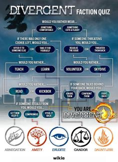 Take this quiz to find out which faction you are. I am Divergent/dauntless and am proud of it