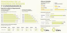 Bogotá y Cundinamarca, sin acuerdo en planes de urbanización