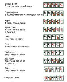 Комбинации карт в покере – «по научному» готовые покерные руки. Чем реже встречается, та или иная покерная комбинация, тем более сильной она является. В техасском холдеме комбинация карт составляется из 7 карт – 2 у игрока и 5 на столе. Комбинации покера расположены по убыванию....