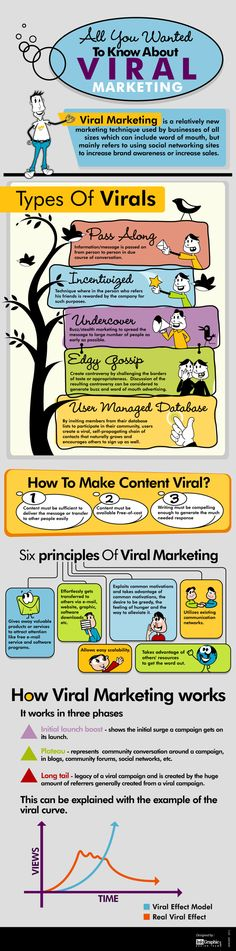 Lo que quieres sobre saber sobre el marketing viral #Infografia
