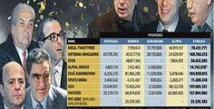 Πάνω από 808 εκατ. ευρώ έχουν δανείσει 4 ελληνικές τράπεζες σε 11 μιντ...