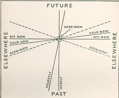 The future, the past, my now and your now.