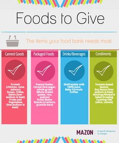 Stamp Out Hunger: What Foods to Give #StampOutHunger