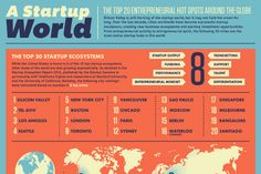 Top 20 Entrepreneurial Hot Spots Around the Globe The king of start-up around the globe remains Silicon Valley, however, this looks like it …