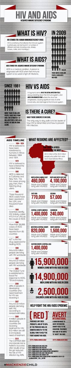AIDS is an acronym of acquired immune deficiency disorder. This infographic provides a vast amount of statistical information about AIDs and HIV in the world.