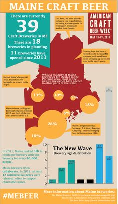 The State of Maine Craft Beer Infographic #MaineBeer